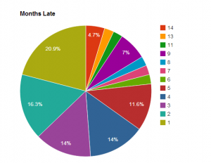 Late Kickstarter Projects By Month(s) late
